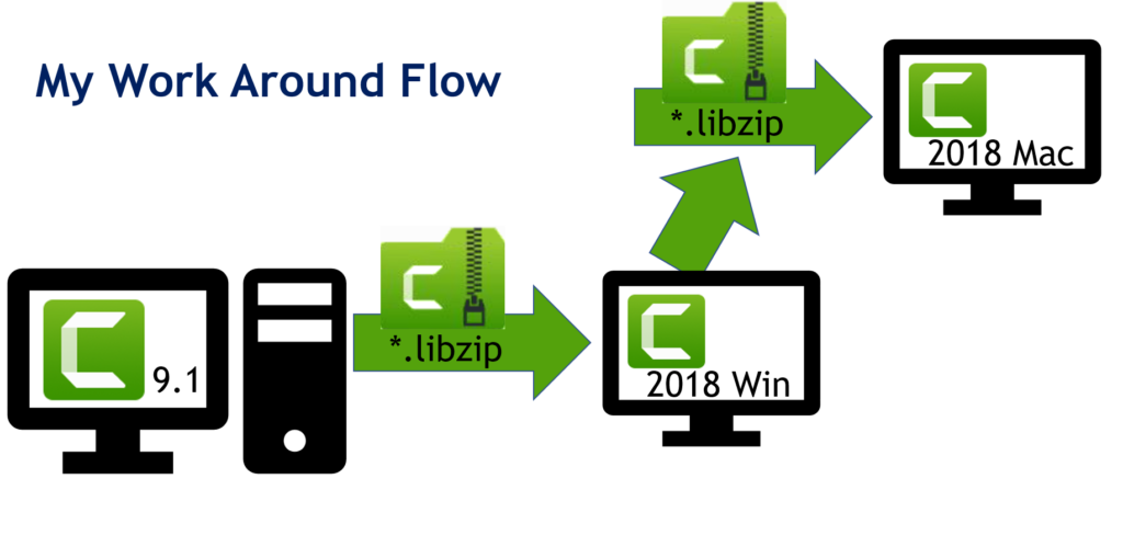 My Work Around Flow That Worked Library Import to Mac
